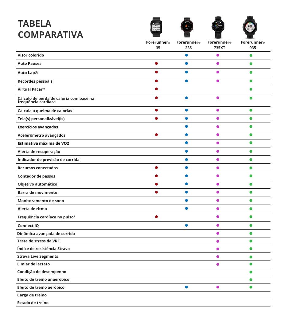 46e942f90bf Relógio com Monitor Cardíaco Embutido Garmin Forerunner 235 Vermelho com  Bluetooth e GPS